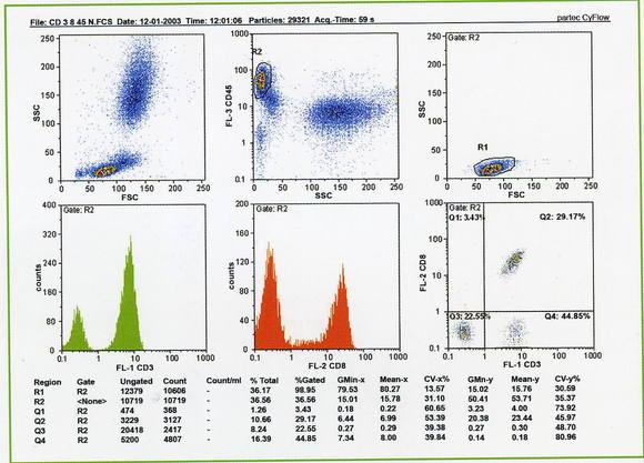 Histogram CyFlowSpace