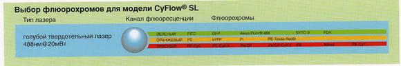 CyFlowSL-fchrome